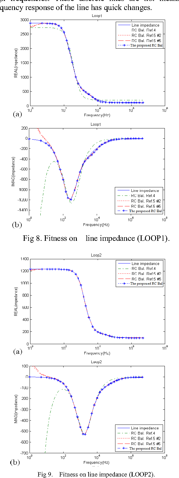 A New Frequency Dependent Resistor For Modeling Skin Effect Of Wire Rc Impedance The An Series Circuit And Echo Cancellation By Pso Semantic Scholar
