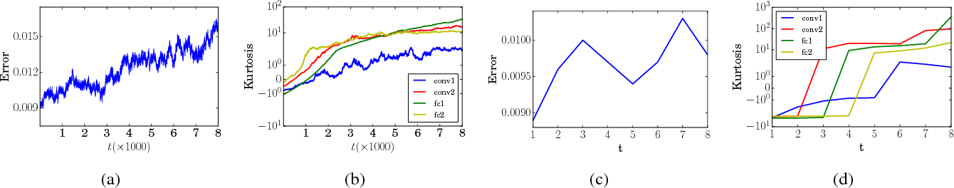 Figure 1 for Re-Weighted Learning for Sparsifying Deep Neural Networks