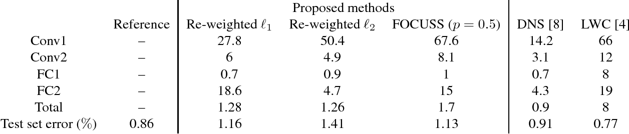 Figure 2 for Re-Weighted Learning for Sparsifying Deep Neural Networks
