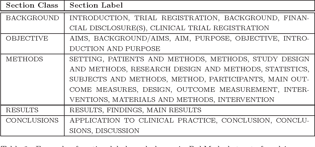 Figure 2 for Extraction of evidence tables from abstracts of randomized clinical trials using a maximum entropy classifier and global constraints