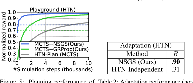 Figure 4 for Hierarchical Reinforcement Learning for Zero-shot Generalization with Subtask Dependencies