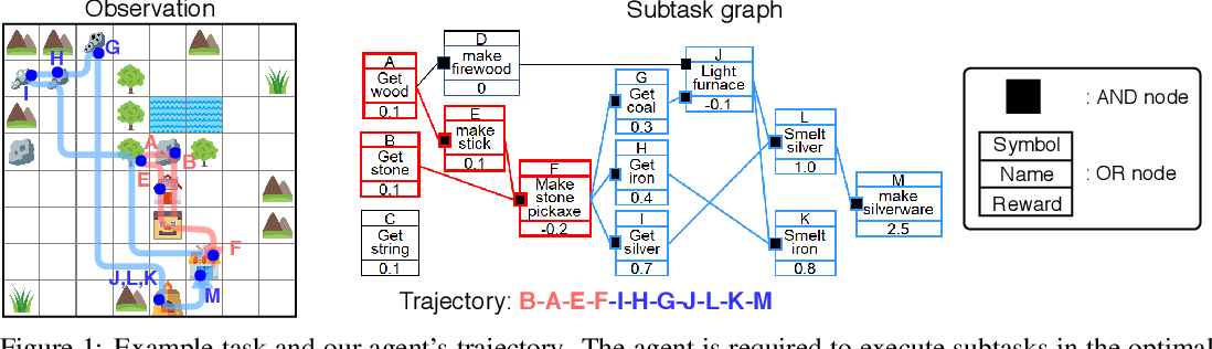 Figure 1 for Hierarchical Reinforcement Learning for Zero-shot Generalization with Subtask Dependencies