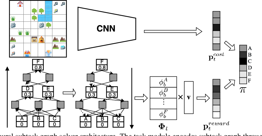 Figure 3 for Hierarchical Reinforcement Learning for Zero-shot Generalization with Subtask Dependencies