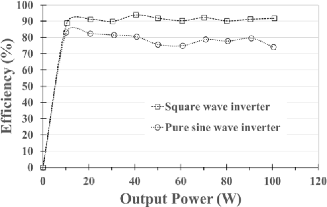 Performance of Inductive Wireless Power Transfer Between Using Pure