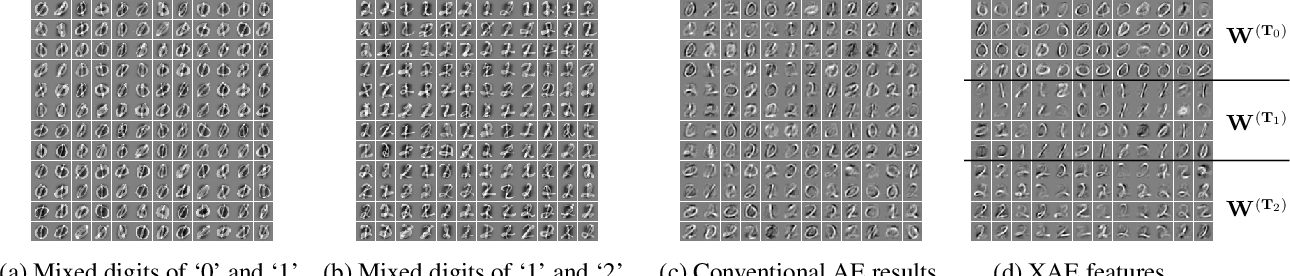 Figure 3 for eXclusive Autoencoder (XAE) for Nucleus Detection and Classification on Hematoxylin and Eosin (H&E) Stained Histopathological Images