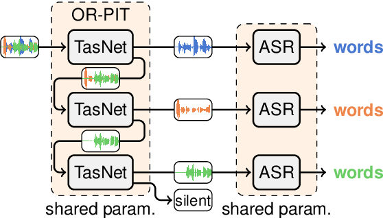 Figure 1 for Multi-talker ASR for an unknown number of sources: Joint training of source counting, separation and ASR