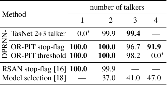 Figure 3 for Multi-talker ASR for an unknown number of sources: Joint training of source counting, separation and ASR
