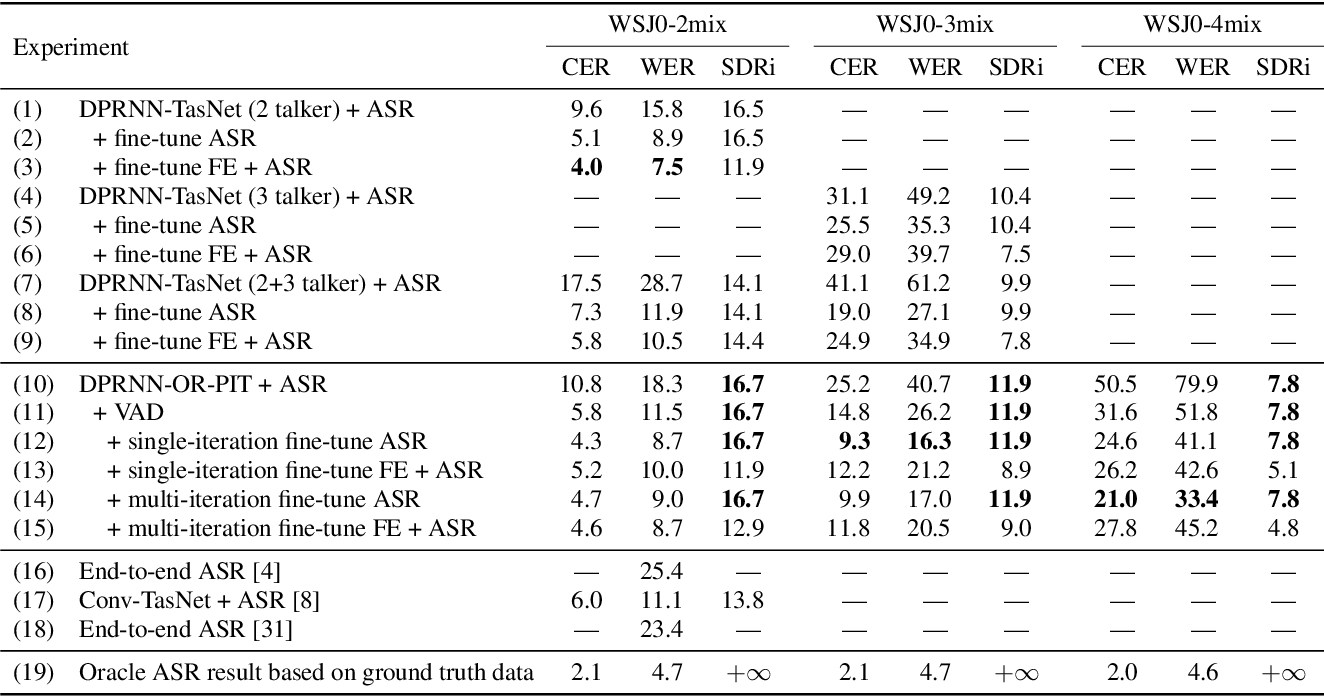 Figure 4 for Multi-talker ASR for an unknown number of sources: Joint training of source counting, separation and ASR