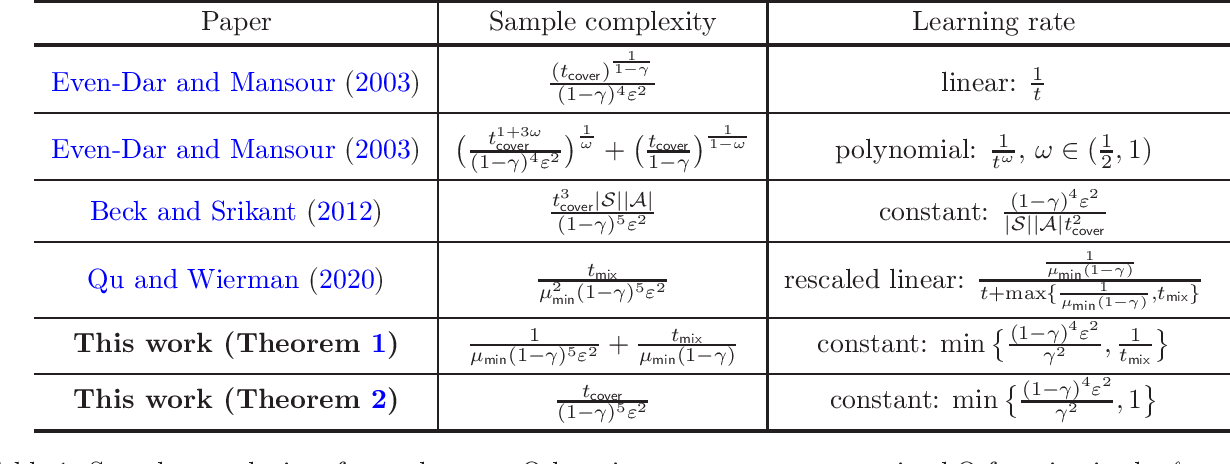 Figure 1 for Sample Complexity of Asynchronous Q-Learning: Sharper Analysis and Variance Reduction