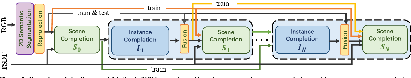 Figure 2 for Semantic Scene Completion via Integrating Instances and Scene in-the-Loop