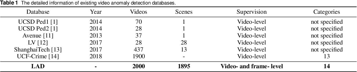 Figure 2 for Anomaly Detection in Video Sequences: A Benchmark and Computational Model
