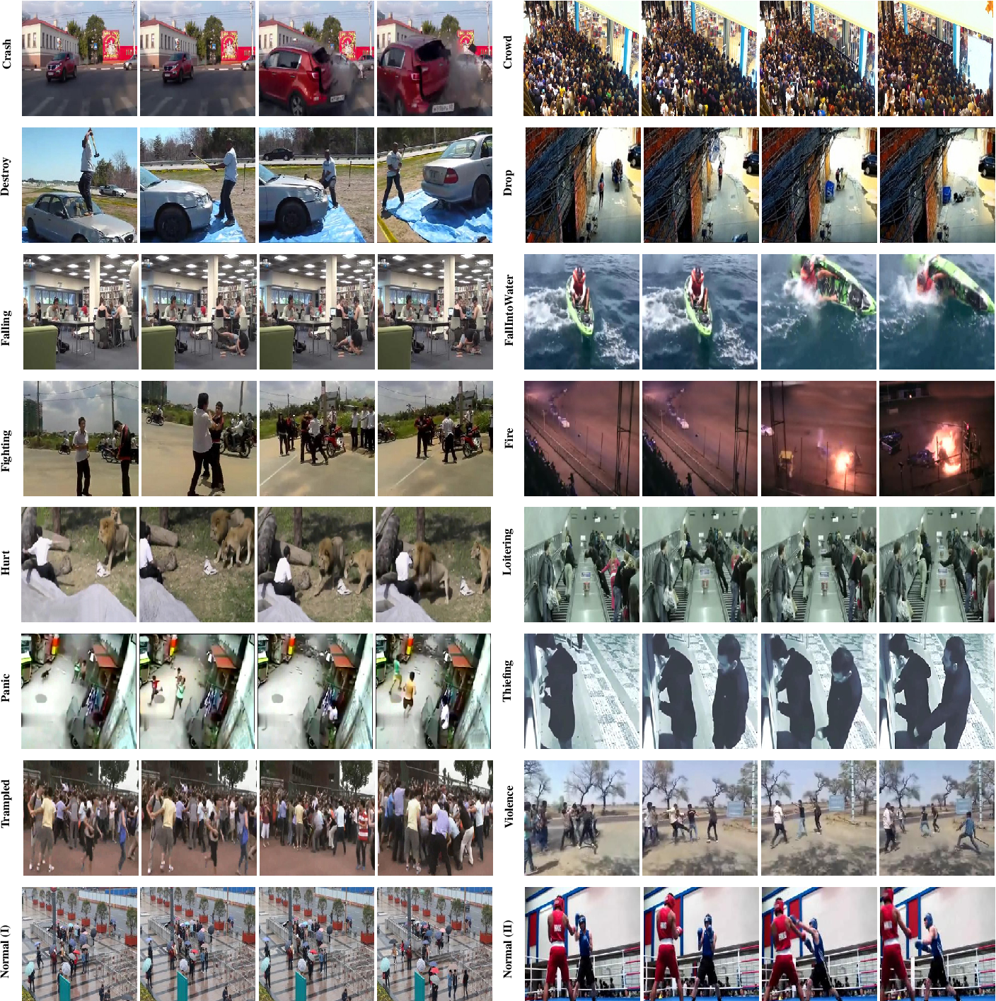 Figure 3 for Anomaly Detection in Video Sequences: A Benchmark and Computational Model