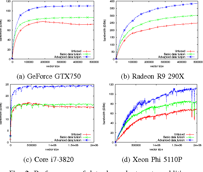 Figure 2 from OpenCL Kernel Fusion for GPU, Xeon Phi and CPU