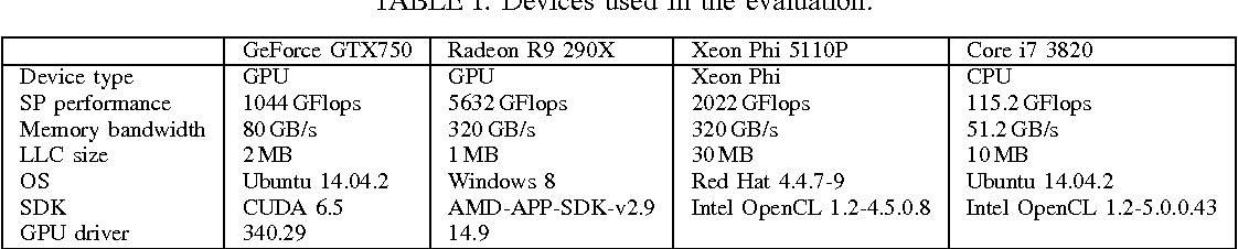 OpenCL Kernel Fusion for GPU, Xeon Phi and CPU - Semantic