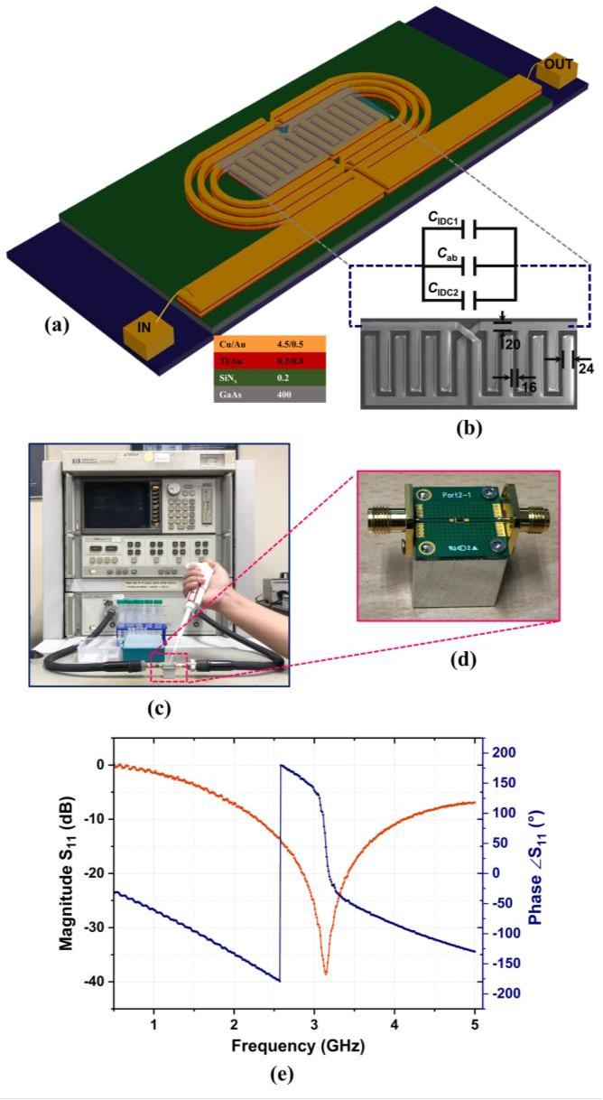 Figure 1 from Micro-Resonator Based Bivariate Detection of Glucose