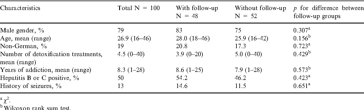 Table 1. Demographic and biographical data of the study population upon admission (n = 100)