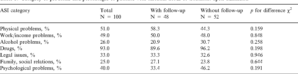 Table 3. Category of problems and percentages of patients with essential needs of treatment upon admission