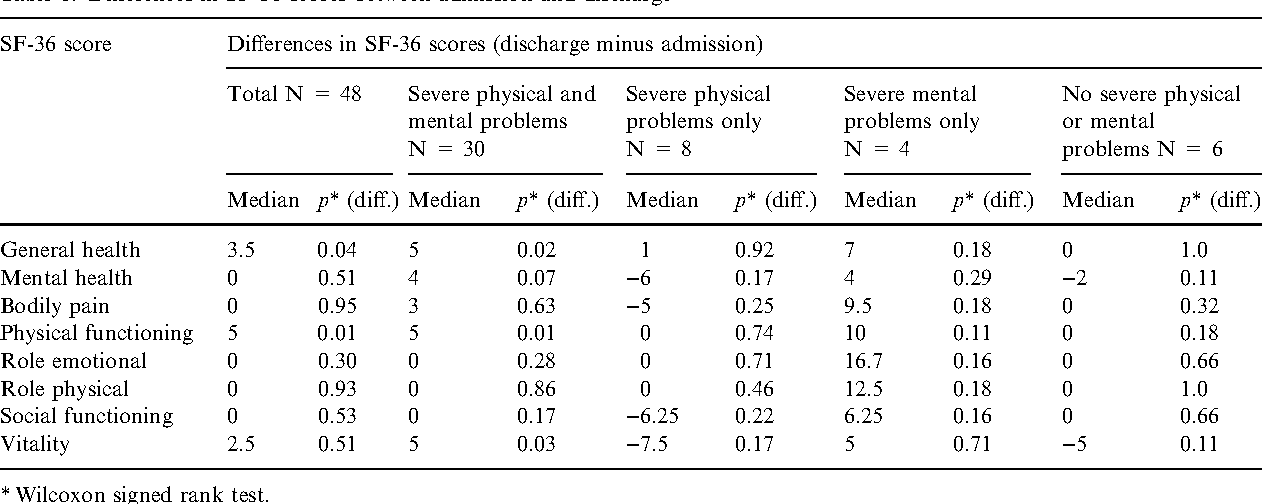 Table 6. Differences in SF-36 scores between admission and discharge