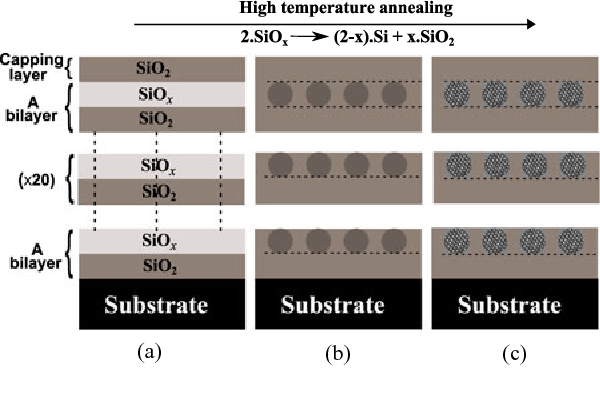 Fig. 1. Schematic representation of Si-NC formation in SRO sublayers upon annealing SRO/SiO2 ML samples. (a) As-deposited SRO/SiO2 superlattice with 41 MLs, including a final capping layer. (b) Phase-separated a-Si nanocluster in SiO2 matrix. (c) Si-NC formation in SiO2 matrix.