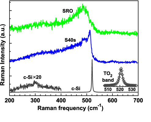 Fig. 4. Raman spectra of the annealed ML sample S40s along with c-Si and as-deposited SRO film. c-Si spectra is shown for reference, emphasizing the relevant features of c-Si; Lorentzian shape of TO2 band around 520.9 cm−1 and enlarged view of a weak band (c-Si × 20) around 300 cm−1 .