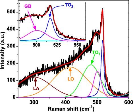 Fig. 5. Raman deconvolution analysis of the annealed S40s sample. The scattered curve refers to raw data, while the thick solid curve refers to the best fit obtained after deconvolution. Thin solid curves labeled LA, LO, and TO1 refer to fitted Gaussian bands. The top left inset clearly shows the bands labeled TO2 and GB corresponding to Si-NCs and Si-NC interface, respectively.
