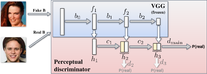 Figure 1 for Image Manipulation with Perceptual Discriminators
