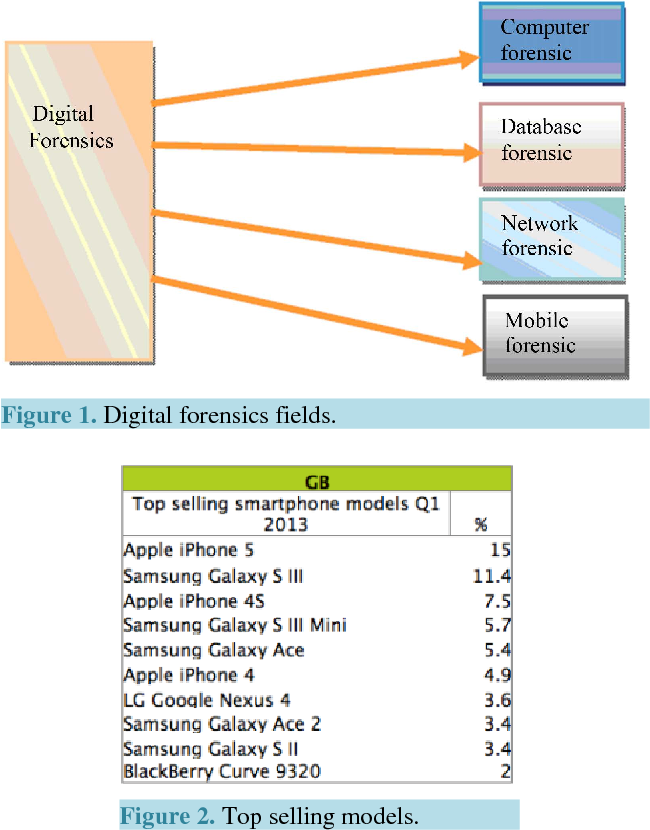 PDF] Smartphone Forensic Analysis: A Case Study for Obtaining Root