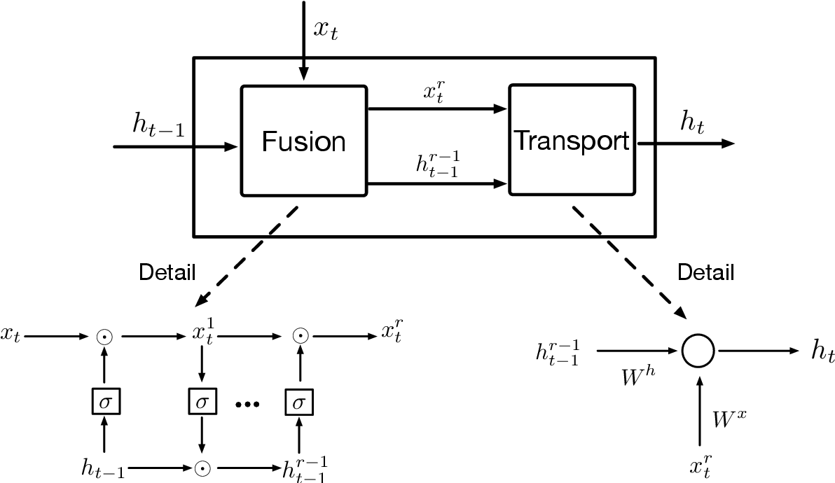 Figure 1 for Fusion Recurrent Neural Network