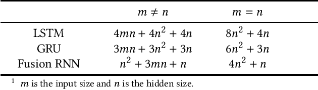Figure 2 for Fusion Recurrent Neural Network