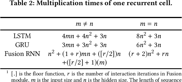 Figure 4 for Fusion Recurrent Neural Network