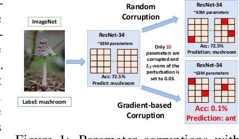 Figure 1 for Exploring the Vulnerability of Deep Neural Networks: A Study of Parameter Corruption
