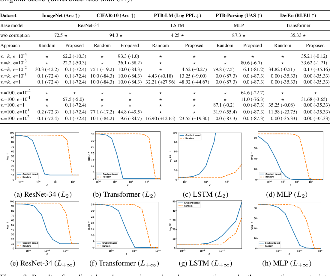 Figure 2 for Exploring the Vulnerability of Deep Neural Networks: A Study of Parameter Corruption