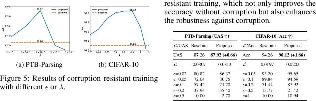 Figure 4 for Exploring the Vulnerability of Deep Neural Networks: A Study of Parameter Corruption