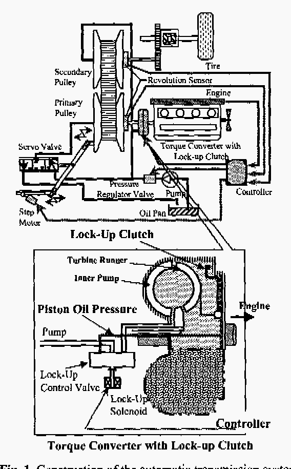 Figure 1 from Slip control for a lock-up clutch with a robust
