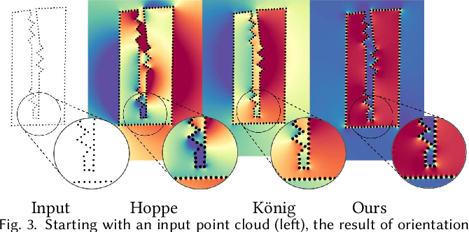 Figure 4 for Orienting Point Clouds with Dipole Propagation