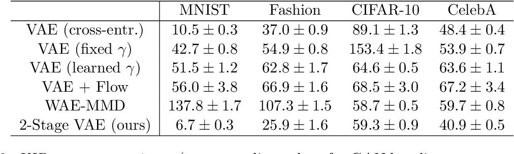 Figure 3 for Diagnosing and Enhancing VAE Models