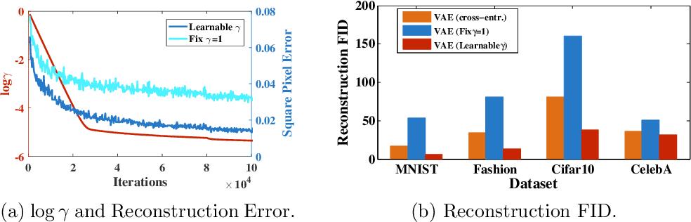 Figure 2 for Diagnosing and Enhancing VAE Models