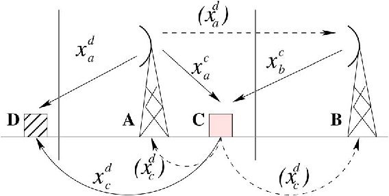 Fig. 1. Network architecture with two BSs A and B that have spectrum database access, and two vehicles C and D moving from left to right in a horizontal plane. The dotted lines indicate an overheard message.