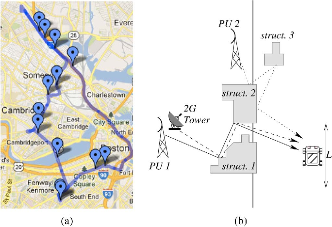 Fig. 2. Traversed path in our measurement experiment with markers indicating locations of (a) high RSSI correlation between TV channels and 2G spectrum and (b) explanation for the correlation.