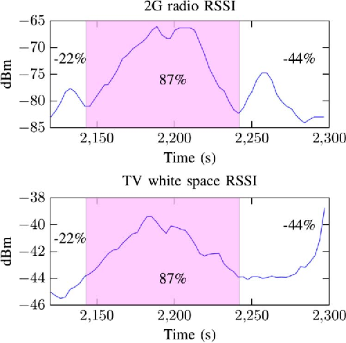Fig. 3. Spectrum correlation between one TV channel band and one 2G radio tower RSSI values.