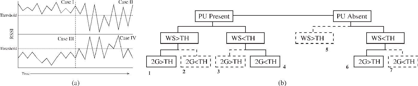Fig. 4. (a) Four different types of RSSI readings performed by sensing. (b) Decision tree of the CR node. Solid lines indicate possible scenarios, whereas the dotted lines indicate impossible scenarios.
