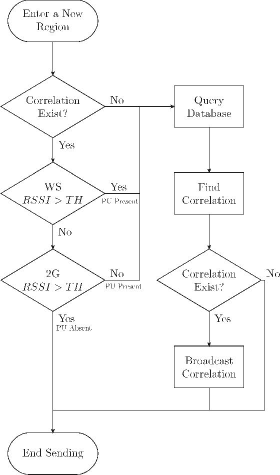 Fig. 5. Sensing versus querying decision flowchart.