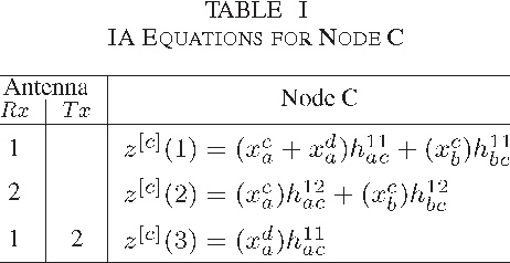 TABLE I IA EQUATIONS FOR NODE C