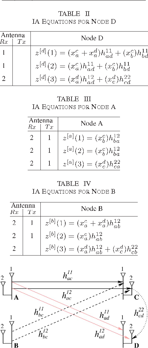 TABLE II IA EQUATIONS FOR NODE D