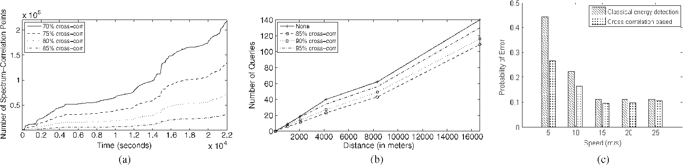 Fig. 7. (a) Number of spectrum correlation points as the time of the experiment increases, (b) number of queries for various spectrum correlation percentages, and (c) accuracy of sensing.
