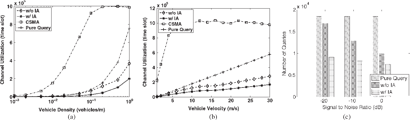 Fig. 9. (a) Channel utilization per vehicle for no IA allowed, IA allowed, and pure query scenarios. (b) Channel utilization as vehicle velocity increases. (c) Number of queries as SNR increases.