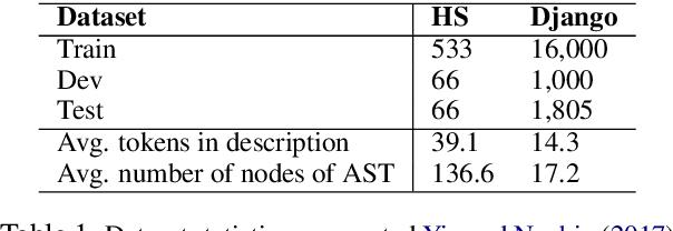Figure 1 for Retrieval-Based Neural Code Generation
