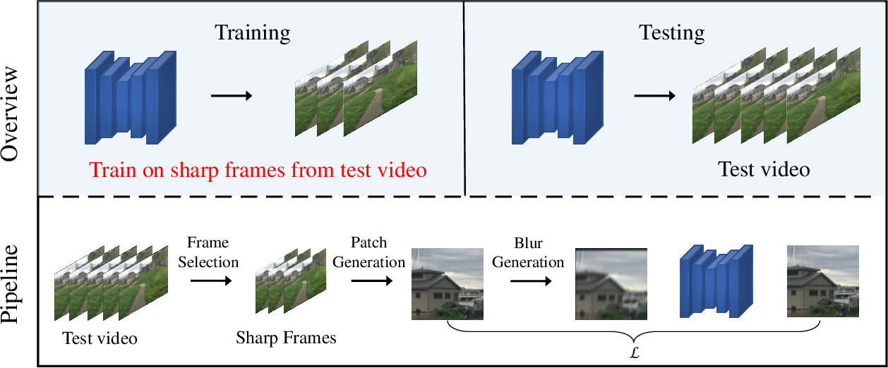 Figure 2 for Video Deblurring by Fitting to Test Data