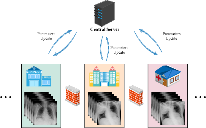 Figure 1 for Experiments of Federated Learning for COVID-19 Chest X-ray Images