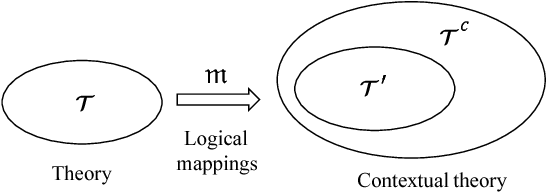 Figure 1 for Ontological Multidimensional Data Models and Contextual Data Qality